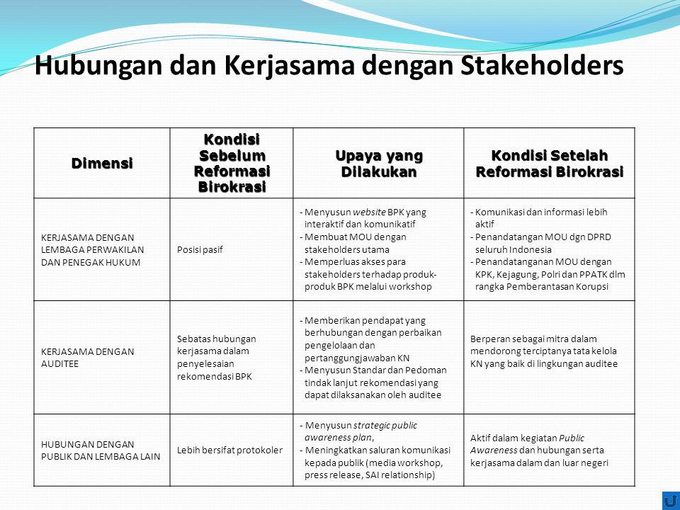 Hubungan dan Kerjasama dengan Stakeholders Dimensi Kondisi Sebelum Reformasi Birokrasi Upaya yang Dilakukan Kondisi Setelah Reformasi Birokrasi KERJASAMA DENGAN LEMBAGA PERWAKILAN DAN PENEGAK HUKUM Posisi pasif -Menyusun website BPK yang interaktif dan komunikatif -Membuat MOU dengan stakeholders utama -Memperluas akses para stakeholders terhadap produk- produk BPK melalui workshop -Komunikasi dan informasi lebih aktif -Penandatangan MOU dgn DPRD seluruh Indonesia -Penandatanganan MOU dengan KPK, Kejagung, Polri dan PPATK dlm rangka Pemberantasan Korupsi KERJASAMA DENGAN AUDITEE Sebatas hubungan kerjasama dalam penyelesaian rekomendasi BPK -Memberikan pendapat yang berhubungan dengan perbaikan pengelolaan dan pertanggungjawaban KN -Menyusun Standar dan Pedoman tindak lanjut rekomendasi yang dapat dilaksanakan oleh auditee Berperan sebagai mitra dalam mendorong terciptanya tata kelola KN yang baik di lingkungan auditee HUBUNGAN DENGAN PUBLIK DAN LEMBAGA LAIN Lebih bersifat protokoler - Menyusun strategic public awareness plan, - Meningkatkan saluran komunikasi kepada publik (media workshop, press release, SAI relationship) Aktif dalam kegiatan Public Awareness dan hubungan serta kerjasama dalam dan luar negeri