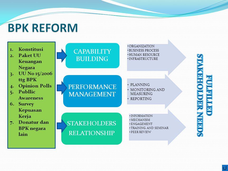 REFORMASI BIROKRASI BPK RI Peraturan Perundang- udangan Organisasi dan Tata Kerja Sistem dan Prosedur Kerja Pengelolaan SDM Hubungan dan Kerjasama dengan Stakeholders Arah & Kendali : Manajemen Kinerja Kode Etik BPK RI Pengawasan Internal Kompetensi Teknis/ Manajerial dan Perilaku Pematangan dan Pemantapan SDM BPK Peningkatan : Independensi Integritas Profesionalisme Menegakkan Tata Kelola yang baik Memenuhi Kebutuhan dan harapan pemilik kepentingan Sarana dan Prasarana Kerja