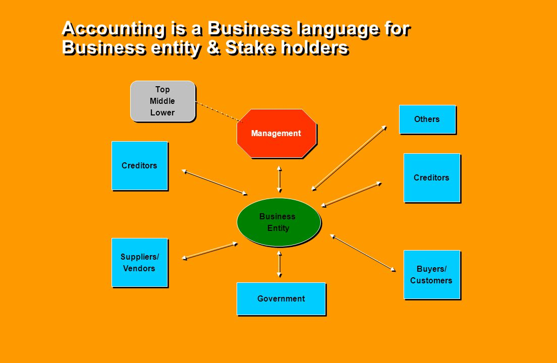Accounting is a Business language for Business entity & Stake holders Management Creditors Buyers/ Customers Buyers/ Customers Business Entity Busines