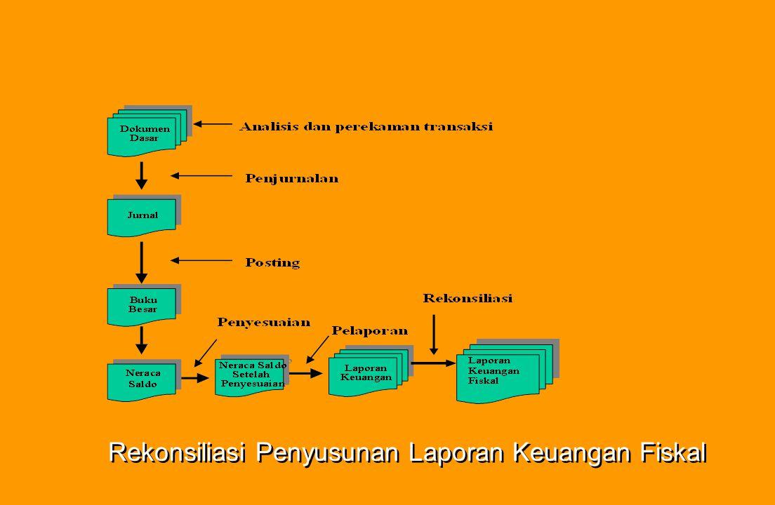 Rekonsiliasi Penyusunan Laporan Keuangan Fiskal