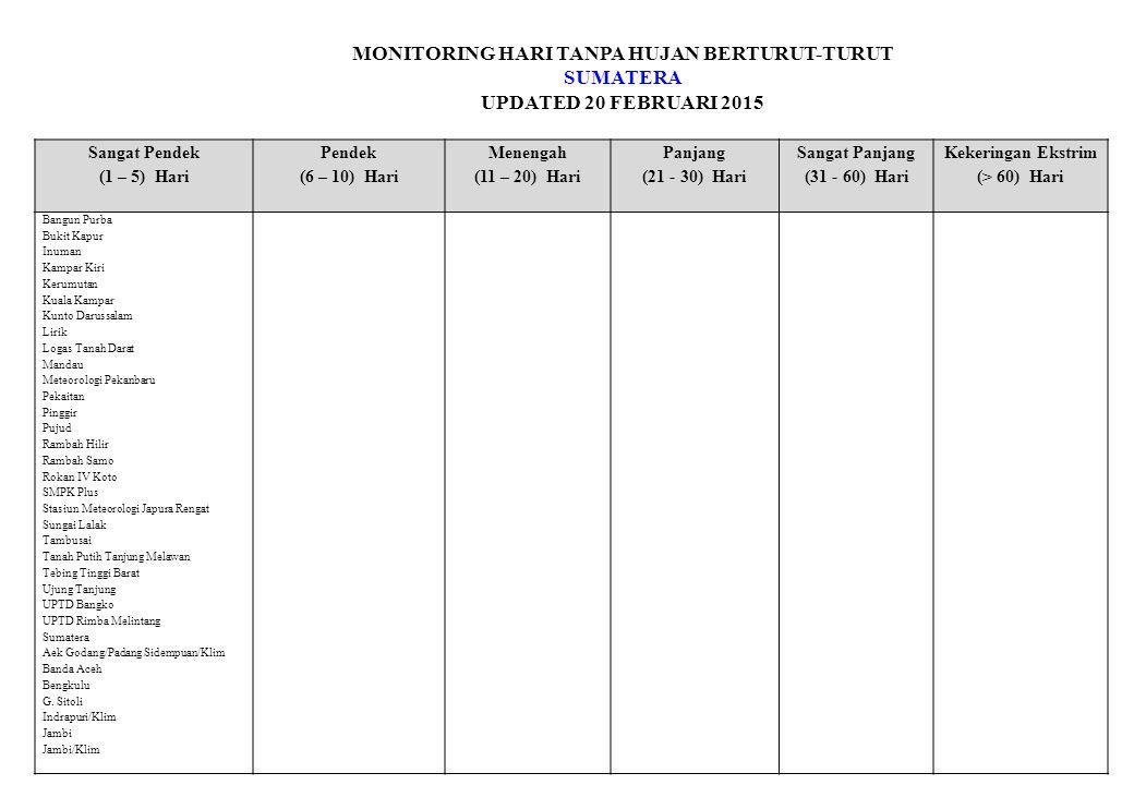 MONITORING HARI TANPA HUJAN BERTURUT-TURUT SUMATERA UPDATED 20 FEBRUARI 2015 Sangat Pendek (1 – 5) Hari Pendek (6 – 10) Hari Menengah (11 – 20) Hari Panjang (21 - 30) Hari Sangat Panjang (31 - 60) Hari Kekeringan Ekstrim (> 60) Hari Bangun Purba Bukit Kapur Inuman Kampar Kiri Kerumutan Kuala Kampar Kunto Darussalam Lirik Logas Tanah Darat Mandau Meteorologi Pekanbaru Pekaitan Pinggir Pujud Rambah Hilir Rambah Samo Rokan IV Koto SMPK Plus Stasiun Meteorologi Japura Rengat Sungai Lalak Tambusai Tanah Putih Tanjung Melawan Tebing Tinggi Barat Ujung Tanjung UPTD Bangko UPTD Rimba Melintang Sumatera Aek Godang/Padang Sidempuan/Klim Banda Aceh Bengkulu G.