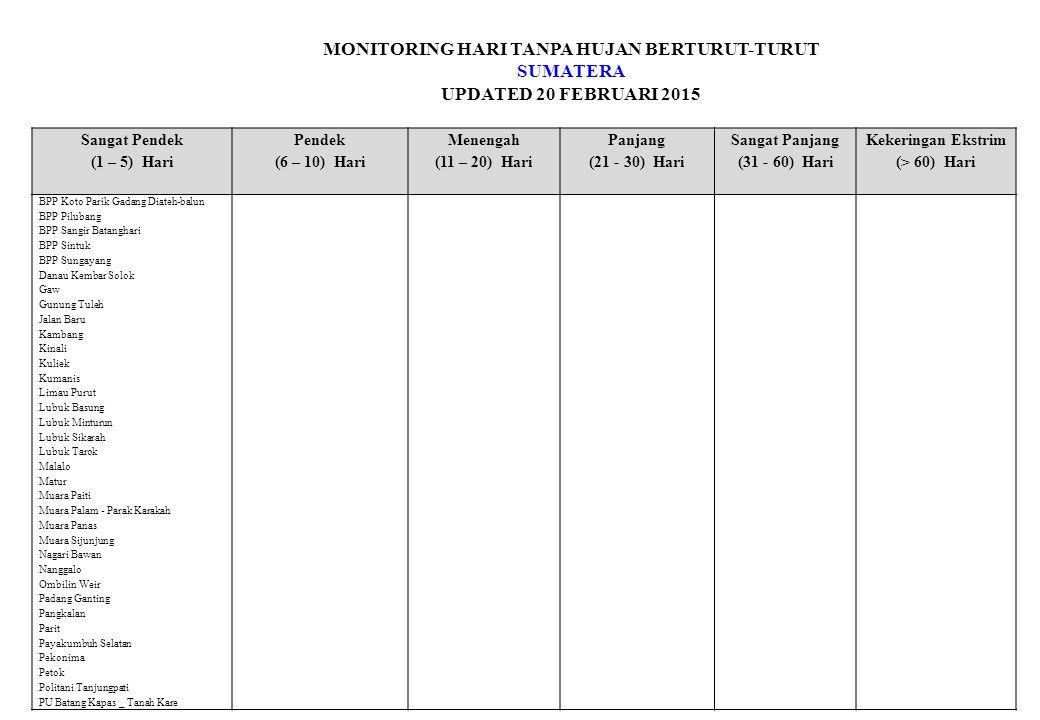 MONITORING HARI TANPA HUJAN BERTURUT-TURUT SUMATERA UPDATED 20 FEBRUARI 2015 Sangat Pendek (1 – 5) Hari Pendek (6 – 10) Hari Menengah (11 – 20) Hari Panjang (21 - 30) Hari Sangat Panjang (31 - 60) Hari Kekeringan Ekstrim (> 60) Hari BPP Koto Parik Gadang Diateh-balun BPP Pilubang BPP Sangir Batanghari BPP Sintuk BPP Sungayang Danau Kembar Solok Gaw Gunung Tuleh Jalan Baru Kambang Kinali Kuliek Kumanis Limau Purut Lubuk Basung Lubuk Minturun Lubuk Sikarah Lubuk Tarok Malalo Matur Muara Paiti Muara Palam - Parak Karakah Muara Panas Muara Sijunjung Nagari Bawan Nanggalo Ombilin Weir Padang Ganting Pangkalan Parit Payakumbuh Selatan Pekonima Petok Politani Tanjungpati PU Batang Kapas _ Tanah Kare