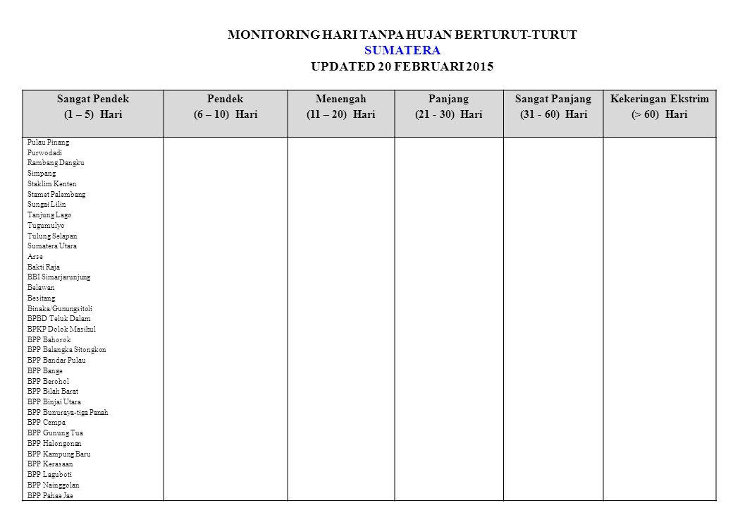 MONITORING HARI TANPA HUJAN BERTURUT-TURUT SUMATERA UPDATED 20 FEBRUARI 2015 Sangat Pendek (1 – 5) Hari Pendek (6 – 10) Hari Menengah (11 – 20) Hari Panjang (21 - 30) Hari Sangat Panjang (31 - 60) Hari Kekeringan Ekstrim (> 60) Hari Pulau Pinang Purwodadi Rambang Dangku Simpang Staklim Kenten Stamet Palembang Sungai Lilin Tanjung Lago Tugumulyo Tulung Selapan Sumatera Utara Arse Bakti Raja BBI Simarjarunjung Belawan Besitang Binaka/Gunungsitoli BPBD Teluk Dalam BPKP Dolok Masihul BPP Bahorok BPP Balangka Sitongkon BPP Bandar Pulau BPP Bange BPP Berohol BPP Bilah Barat BPP Binjai Utara BPP Bunuraya-tiga Panah BPP Cempa BPP Gunung Tua BPP Halongonan BPP Kampung Baru BPP Kerasaan BPP Laguboti BPP Nainggolan BPP Pahae Jae