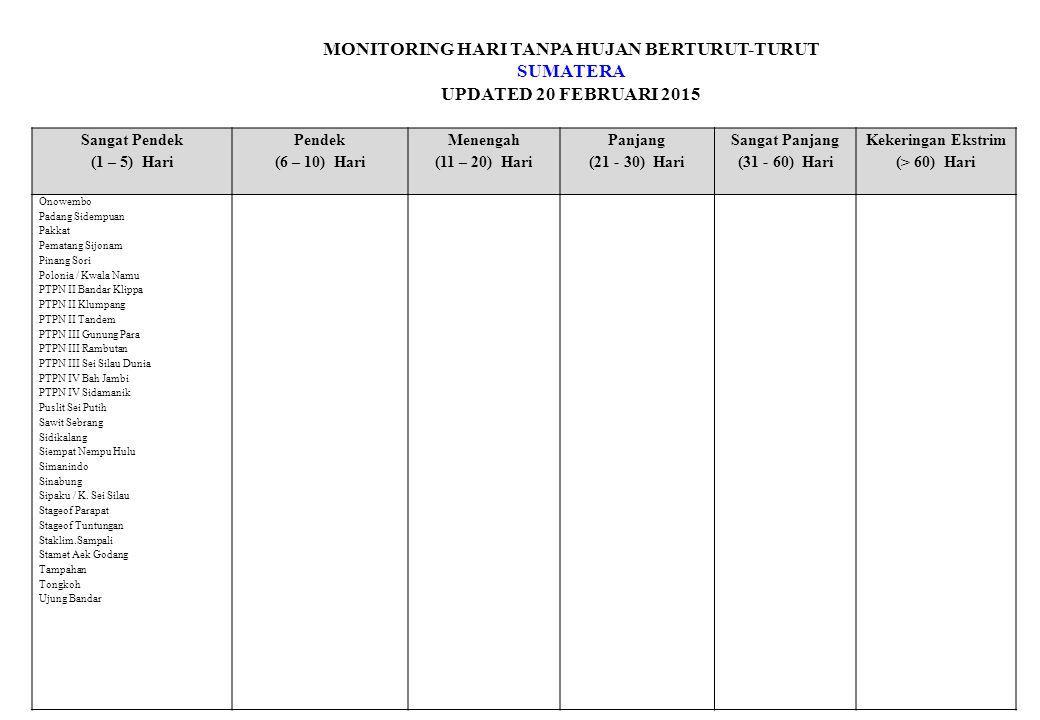 MONITORING HARI TANPA HUJAN BERTURUT-TURUT SUMATERA UPDATED 20 FEBRUARI 2015 Sangat Pendek (1 – 5) Hari Pendek (6 – 10) Hari Menengah (11 – 20) Hari Panjang (21 - 30) Hari Sangat Panjang (31 - 60) Hari Kekeringan Ekstrim (> 60) Hari Onowembo Padang Sidempuan Pakkat Pematang Sijonam Pinang Sori Polonia / Kwala Namu PTPN II Bandar Klippa PTPN II Klumpang PTPN II Tandem PTPN III Gunung Para PTPN III Rambutan PTPN III Sei Silau Dunia PTPN IV Bah Jambi PTPN IV Sidamanik Puslit Sei Putih Sawit Sebrang Sidikalang Siempat Nempu Hulu Simanindo Sinabung Sipaku / K.