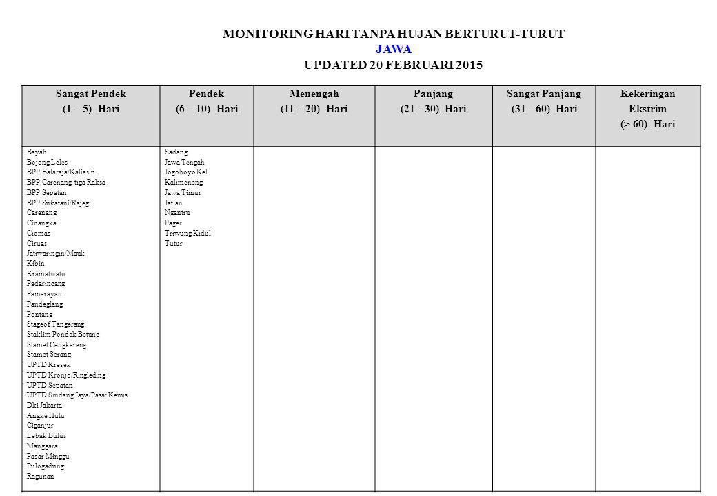MONITORING HARI TANPA HUJAN BERTURUT-TURUT JAWA UPDATED 20 FEBRUARI 2015 Sangat Pendek (1 – 5) Hari Pendek (6 – 10) Hari Menengah (11 – 20) Hari Panja
