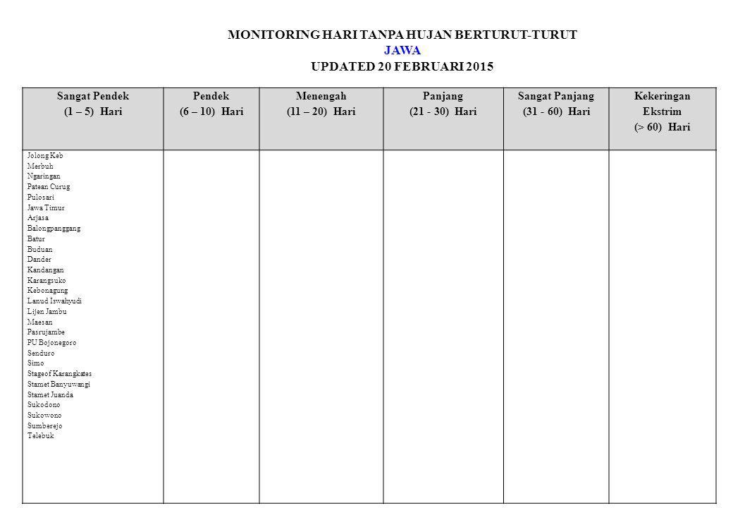 MONITORING HARI TANPA HUJAN BERTURUT-TURUT JAWA UPDATED 20 FEBRUARI 2015 Sangat Pendek (1 – 5) Hari Pendek (6 – 10) Hari Menengah (11 – 20) Hari Panjang (21 - 30) Hari Sangat Panjang (31 - 60) Hari Kekeringan Ekstrim (> 60) Hari Jolong Keb Merbuh Ngaringan Patean Curug Pulosari Jawa Timur Arjasa Balongpanggang Batur Buduan Dander Kandangan Karangsuko Kebonagung Lanud Iswahyudi Lijen Jambu Maesan Pasrujambe PU Bojonegoro Senduro Simo Stageof Karangkates Stamet Banyuwangi Stamet Juanda Sukodono Sukowono Sumberejo Telebuk
