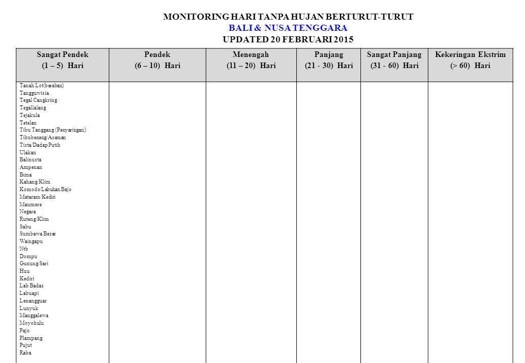 MONITORING HARI TANPA HUJAN BERTURUT-TURUT BALI & NUSA TENGGARA UPDATED 20 FEBRUARI 2015 Sangat Pendek (1 – 5) Hari Pendek (6 – 10) Hari Menengah (11 – 20) Hari Panjang (21 - 30) Hari Sangat Panjang (31 - 60) Hari Kekeringan Ekstrim (> 60) Hari Tanah Lot(beraban) Tangguwisia Tegal Cangkring Tegallalang Tejakula Tetelan Tibu Tanggang (Penyaringan) Tibubeneng/Aseman Tista/Dadap Putih Ulakan Balinusta Ampenan Bima Kahang/Klim Komodo/Labuhan Bajo Mataram/Kediri Maumere Negara Ruteng/Klim Sabu Sumbawa Besar Waingapu Ntb Dompu Gunung Sari Huu Kediri Lab Badas Labuapi Lenangguar Lunyuk Manggalewa Moyohulu Pajo Plampang Pujut Raba