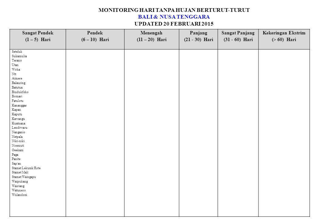 MONITORING HARI TANPA HUJAN BERTURUT-TURUT BALI & NUSA TENGGARA UPDATED 20 FEBRUARI 2015 Sangat Pendek (1 – 5) Hari Pendek (6 – 10) Hari Menengah (11 – 20) Hari Panjang (21 - 30) Hari Sangat Panjang (31 - 60) Hari Kekeringan Ekstrim (> 60) Hari Seteluk Sukamulia Terano Utan Woha Ntt Aimere Balauring Batutua Biudukfoho Bomari Fatulotu Kananggar Kapan Kaputu Kawangu Kuatnana Lendiwacu Nanganio Netpala Niki-niki Noemuti Oeekam Paga Panite Sap an Stamet Lekunik Rote Stamet Mali Stamet Waingapu Waipukang Wairiang Watuneso Wulandoni