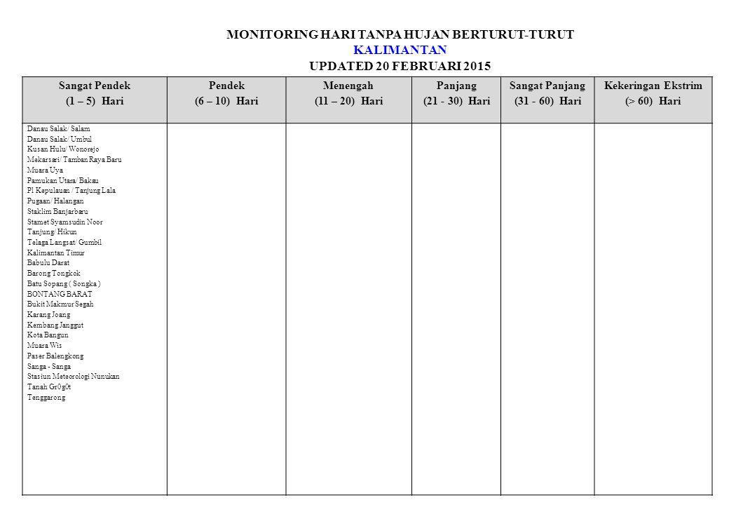 MONITORING HARI TANPA HUJAN BERTURUT-TURUT KALIMANTAN UPDATED 20 FEBRUARI 2015 Sangat Pendek (1 – 5) Hari Pendek (6 – 10) Hari Menengah (11 – 20) Hari