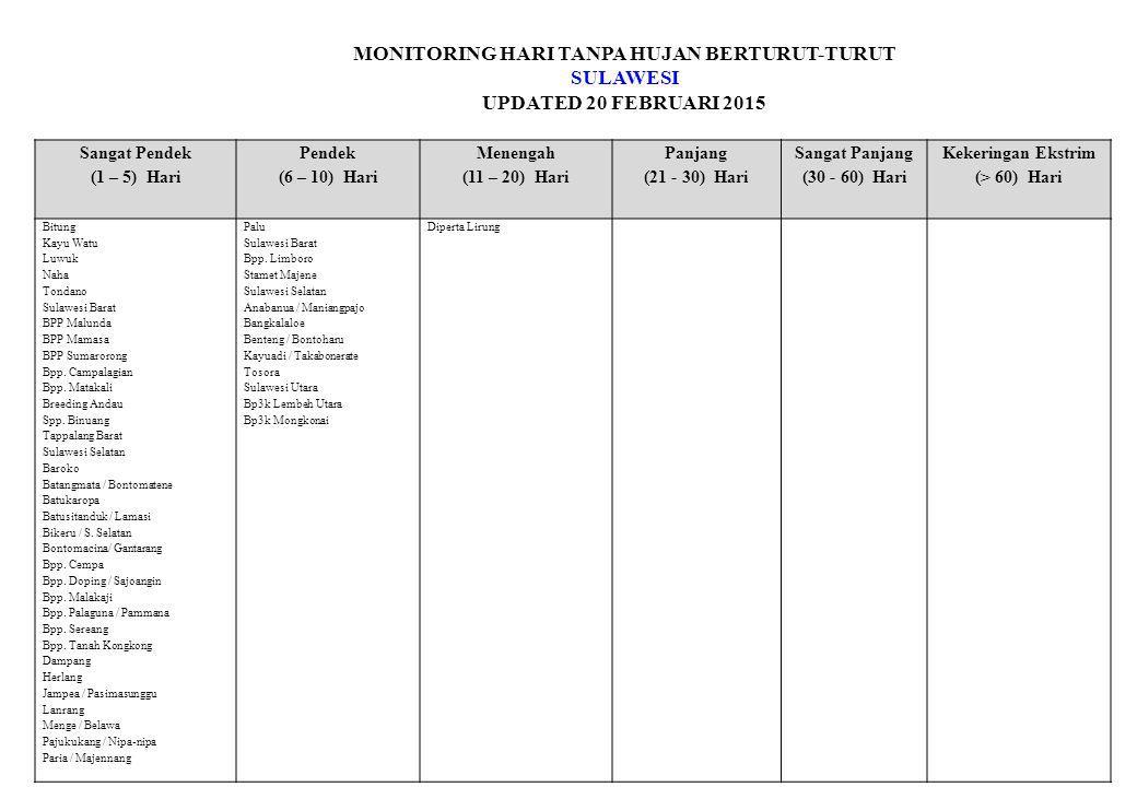 MONITORING HARI TANPA HUJAN BERTURUT-TURUT SULAWESI UPDATED 20 FEBRUARI 2015 Sangat Pendek (1 – 5) Hari Pendek (6 – 10) Hari Menengah (11 – 20) Hari Panjang (21 - 30) Hari Sangat Panjang (30 - 60) Hari Kekeringan Ekstrim (> 60) Hari Bitung Kayu Watu Luwuk Naha Tondano Sulawesi Barat BPP Malunda BPP Mamasa BPP Sumarorong Bpp.