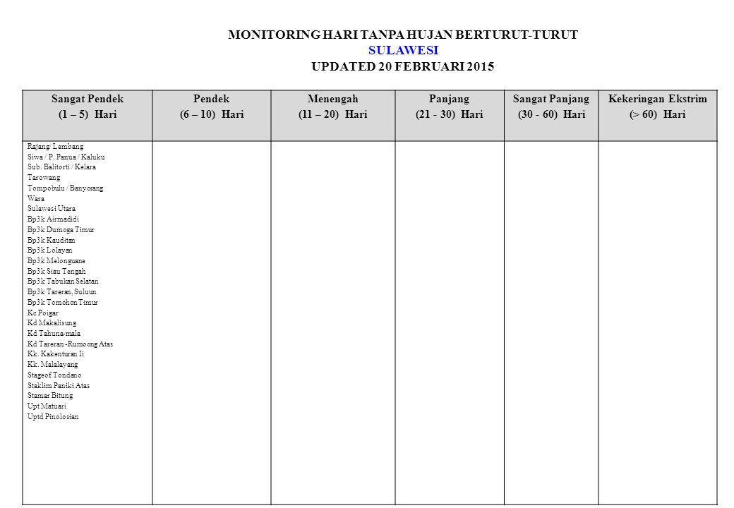 MONITORING HARI TANPA HUJAN BERTURUT-TURUT SULAWESI UPDATED 20 FEBRUARI 2015 Sangat Pendek (1 – 5) Hari Pendek (6 – 10) Hari Menengah (11 – 20) Hari Panjang (21 - 30) Hari Sangat Panjang (30 - 60) Hari Kekeringan Ekstrim (> 60) Hari Rajang/ Lembang Siwa / P.