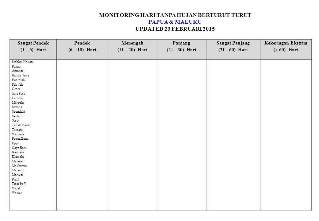 MONITORING HARI TANPA HUJAN BERTURUT-TURUT PAPUA & MALUKU UPDATED 20 FEBRUARI 2015 Sangat Pendek (1 – 5) Hari Pendek (6 – 10) Hari Menengah (11 – 20) Hari Panjang (21 - 30) Hari Sangat Panjang (31 - 60) Hari Kekeringan Ekstrim (> 60) Hari Staklim Kairatu Pamal Amahai Banda Naira Enarotali Fak-fak Geser Jaya Pura Labuha Merauke Sanana Saumlaki Sentani Serui Tanah Merah Ternate Wamena Papua Barat Bpptp Gaya Baru Kaimana Klamalu Majener Makbusun Malawili Mariyai Prafi Tisai Sp V Walal Wasior