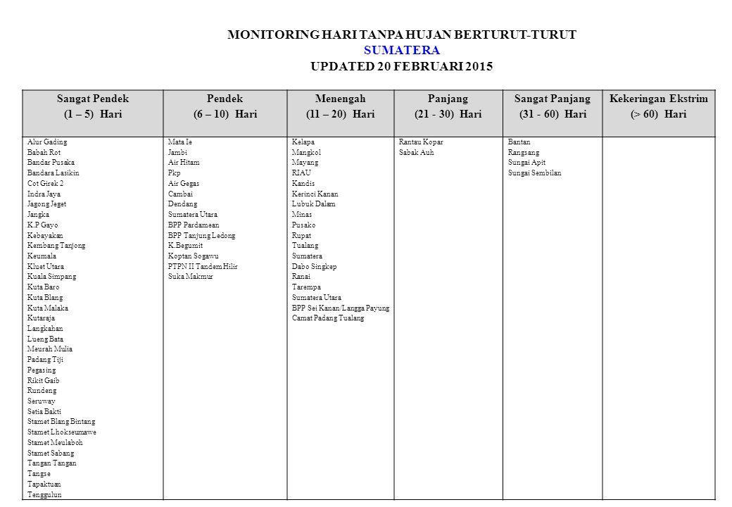 MONITORING HARI TANPA HUJAN BERTURUT-TURUT SUMATERA UPDATED 20 FEBRUARI 2015 Sangat Pendek (1 – 5) Hari Pendek (6 – 10) Hari Menengah (11 – 20) Hari Panjang (21 - 30) Hari Sangat Panjang (31 - 60) Hari Kekeringan Ekstrim (> 60) Hari BPP Panggururan BPP Pangkalan Susu BPP Pangkatan BPP Pematang Bandar BPP Pulau Kampai BPP Rawang Baru BPP Sei Balai BPP Sei Kepayang BPP Siborong-borong BPP Sijambi BPP Simangumban BPP Sinunukan BPP Sipahutar BPP Tanjung Gorbus BPP Tanjung Selamat BPP Tinada BPP Tj.Sarang Elang/Panai Hulu BPP Wampu Bpp.Padang Balangka Camat Barus Jahe Camat Kuala Camat Kuta Buluh Camat Sibiru-biru Diperta Kabanahe Diperta Lumban Julu Gabe Hutaraja Gebang Gunting Saga Hiteurat Hutakoje Kuta Gadung Kutambaru Medang Deras Negeri Lama / Bilah Hilir