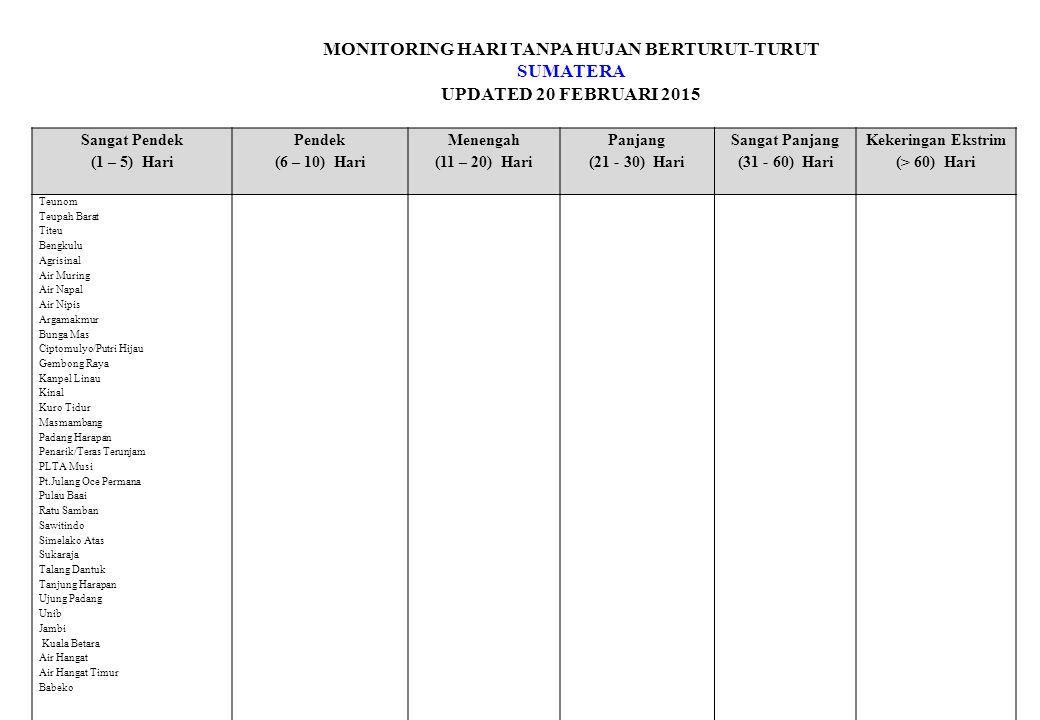 MONITORING HARI TANPA HUJAN BERTURUT-TURUT SUMATERA UPDATED 20 FEBRUARI 2015 Sangat Pendek (1 – 5) Hari Pendek (6 – 10) Hari Menengah (11 – 20) Hari Panjang (21 - 30) Hari Sangat Panjang (31 - 60) Hari Kekeringan Ekstrim (> 60) Hari Teunom Teupah Barat Titeu Bengkulu Agrisinal Air Muring Air Napal Air Nipis Argamakmur Bunga Mas Ciptomulyo/Putri Hijau Gembong Raya Kanpel Linau Kinal Kuro Tidur Masmambang Padang Harapan Penarik/Teras Terunjam PLTA Musi Pt.Julang Oce Permana Pulau Baai Ratu Samban Sawitindo Simelako Atas Sukaraja Talang Dantuk Tanjung Harapan Ujung Padang Unib Jambi Kuala Betara Air Hangat Air Hangat Timur Babeko