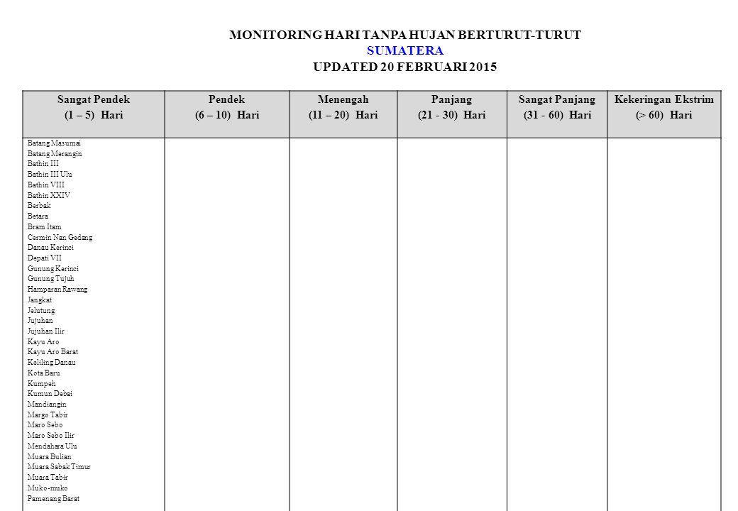 MONITORING HARI TANPA HUJAN BERTURUT-TURUT KALIMANTAN UPDATED 20 FEBRUARI 2015 Sangat Pendek (1 – 5) Hari Pendek (6 – 10) Hari Menengah (11 – 20) Hari Panjang (21 - 30) Hari Sangat Panjang (31 - 60) Hari Kekeringan Ekstrim (> 60) Hari Danau Salak/ Salam Danau Salak/ Umbul Kusan Hulu/ Wonorejo Mekarsari/ Tamban Raya Baru Muara Uya Pamukan Utara/ Bakau Pl Kepulauan / Tanjung Lala Pugaan/ Halangan Staklim Banjarbaru Stamet Syamsudin Noor Tanjung/ Hikun Telaga Langsat/ Gumbil Kalimantan Timur Babulu Darat Barong Tongkok Batu Sopang ( Songka ) BONTANG BARAT Bukit Makmur Segah Karang Joang Kembang Janggut Kota Bangun Muara Wis Paser Balengkong Sanga - Sanga Stasiun Meteorologi Nunukan Tanah Gr0g0t Tenggarong