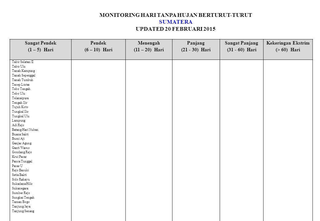 MONITORING HARI TANPA HUJAN BERTURUT-TURUT SUMATERA UPDATED 20 FEBRUARI 2015 Sangat Pendek (1 – 5) Hari Pendek (6 – 10) Hari Menengah (11 – 20) Hari Panjang (21 - 30) Hari Sangat Panjang (31 - 60) Hari Kekeringan Ekstrim (> 60) Hari Tabir Selatan/II Tabir Ulu Tanah Kampung Tanah Sepenggal Tanah Tumbuh Tasep Lintas Tebo Tengah Tebo Ulu Telanaipura Tengah Ilir Tujuh Koto Tungkal Ilir Tungkal Ulu Lampung Adi Rejo Batang Hari Nuban Buana Sakti Bumi Aji Ganjar Agung Ganti Warno Gondang Rejo Krui Pasar Panca Tunggal Pasar U Rejo Basuki Setia Bakti Sido Rahayu Sukadana Hilir Sukanegara Sumber Rejo Sungkai Tengah Taman Bogo Tanjung Jaya Tanjung Senang