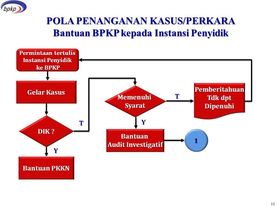 POLA PENANGANAN KASUS/PERKARA Bantuan BPKP kepada Instansi Penyidik Permintaan tertulis Instansi Penyidik ke BPKP ke BPKP Gelar Kasus DIK .