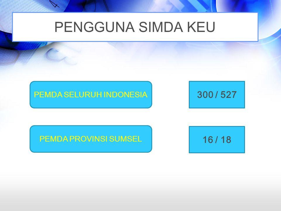 PENGGUNA SIMDA KEU PEMDA SELURUH INDONESIA PEMDA PROVINSI SUMSEL 300 / 527 16 / 18