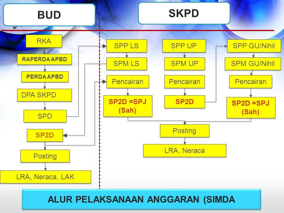 PERDA APBD RAPERDA APBD DPA SKPD SPP UP SPD SPP LS SPM LS SP2D SP2D =SPJ (Sah) SP2D SPM GU/Nihil SPP GU/Nihil Posting LRA, Neraca Pencairan SPM UP Pos