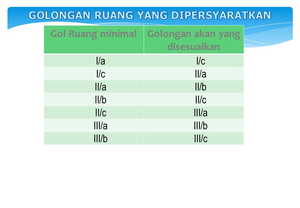 Gol Ruang minimalGolongan akan yang disesuaikan I/aI/c II/a II/b II/c III/a III/b III/c