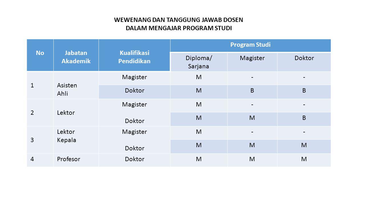 NoJabatan Akademik Kualifikasi Pendidikan Program Studi Diploma/ Sarjana MagisterDoktor 1Asisten Ahli MagisterM-- DoktorMBB 2Lektor Magister Doktor M-