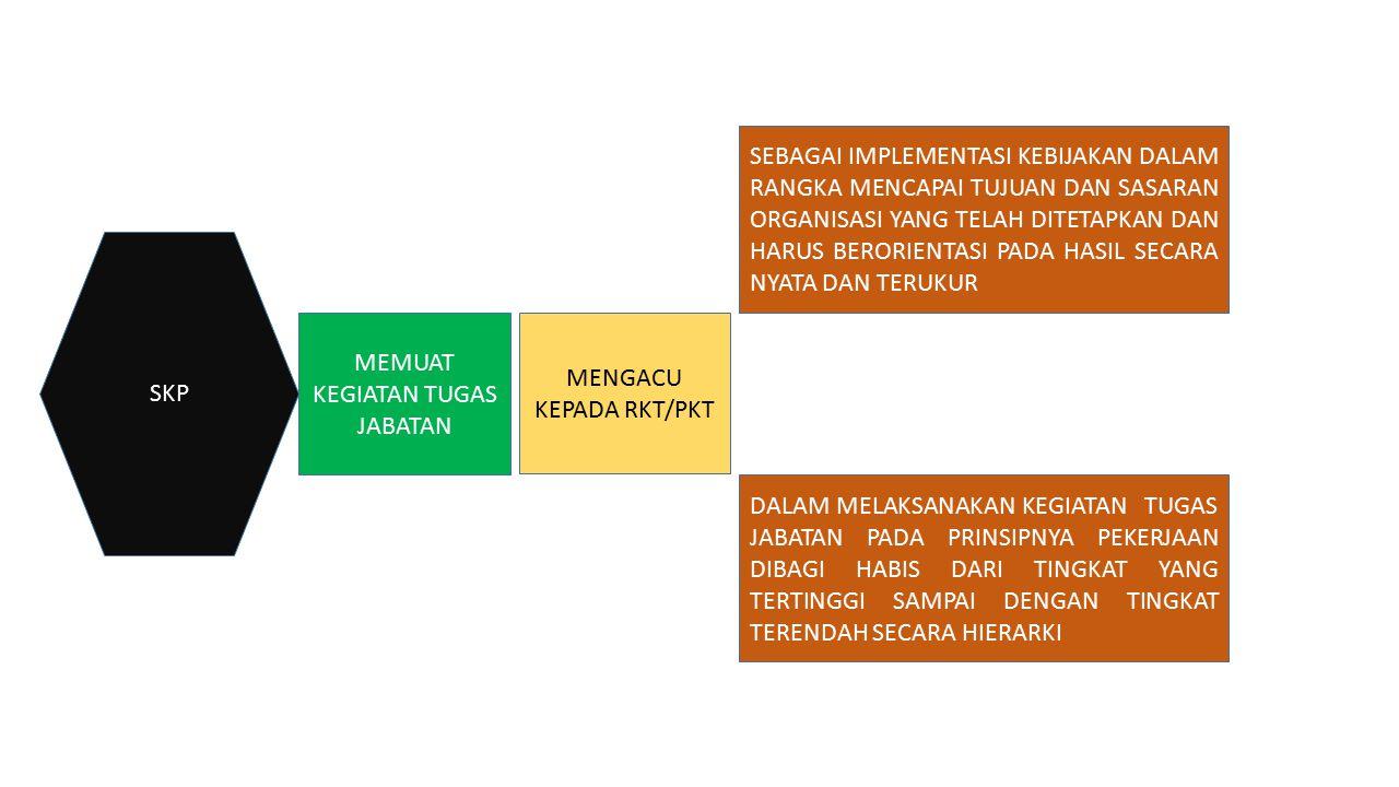 PRINSIP PEKERJAAN DIBAGI HABIS TERGAMBAR DI DALAM ORGANISASI DAN TATA KERJA (OTK) SETIAP UNIT KERJA ESELON ITugasFungsi ESELON IITugas Fungsi ESELON III Tugas Fungsi ESELON IVTugas STAF (JFU/JFT) Koordinasi, pembinaan, penyelenggaraan, perumusan kebijakan, menetapkan, penyusunan, pemberian bimbingan, pelaksanaan, pemantauan, evaluasi dan pelaporan, dll Penyusunan, pelaksanaan urusan, pengelolaan, pembinaan, pengkajian, koordinasi pelaksanaan, fasilitasi dan bimbingan, evaluasi dan pemantauan, dll Pulahta, koordinasi dan sinkronisasi, pelaksanaan, pengelolaan, pengkajian, penyusunan, pengembangan, fasilitasi dan bimbingnan,evaluasi, perumusan kebijakan, pemantauan dan evaluasi, dll Penyusunan bahan, melakukan urusan, penelaahan, pengkajian, pulahta, pemantauan dan evaluasi, pengelolaan dan perawatan sarpras, penyimpanan, dll RANAH KATA-KATA DALAM OTK Menyiapkan konsep, menyiapkan bahan, menganalisis, meng-entry data, memeriksa berkas, mengumpulkan, menerima, menyortir, mengirim.