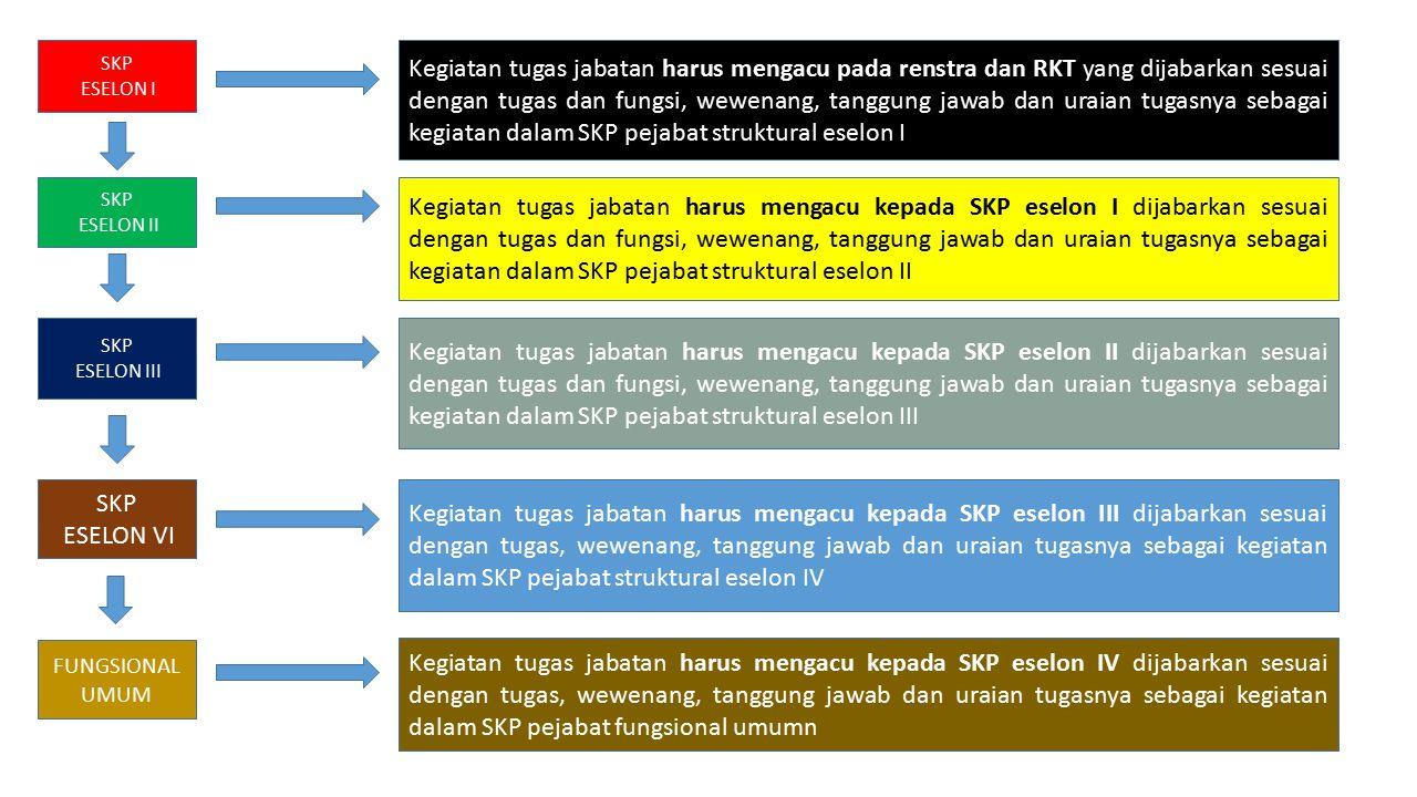 SKP ESELON I Kegiatan tugas jabatan harus mengacu pada renstra dan RKT yang dijabarkan sesuai dengan tugas dan fungsi, wewenang, tanggung jawab dan ur