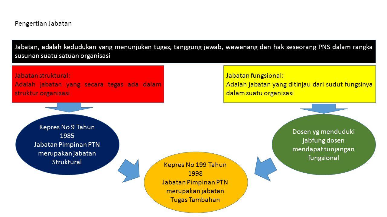 2.Membimbing seminar mahasiswa Membimbing seminar mahasiswa tingkat skripsi a.n.