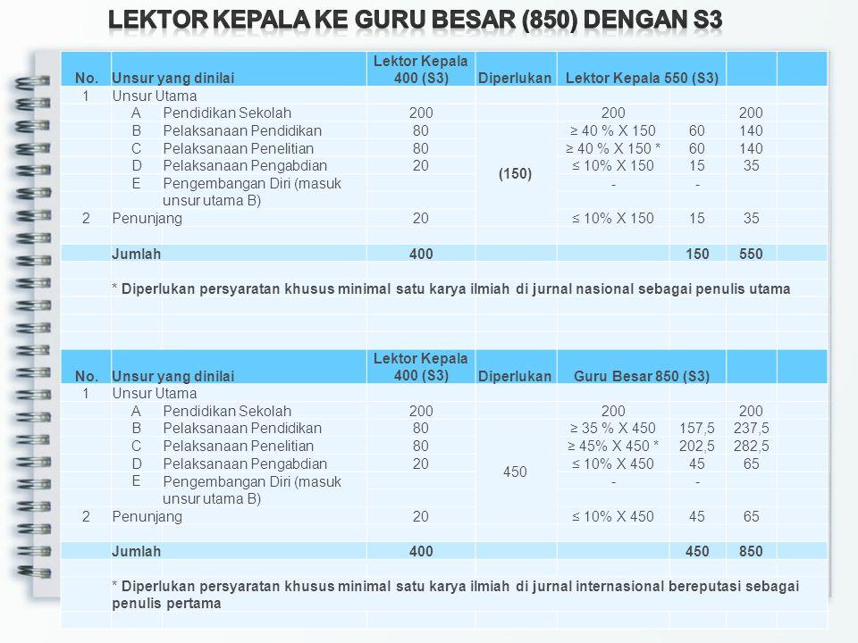 No.Unsur yang dinilaiLektor 200 (S2)DiperlukanLektor Kepala 700 (S2) 1Unsur Utama APendidikan Sekolah150 (550) 150 BPelaksanaan Pendidikan22,5≥ 40 % X 550220 CPelaksanaan Penelitian17,5≥ 40% X 550220 DPelaksanaan Pengabdian5≤ 10% X 55055 E Pengembangan Diri (masuk unsur utama B) -- 2Penunjang5≤ 10% X 55055 Jumlah200700 * Diperlukan persyaratan khusus minimal satu karya ilmiah di jurnal internasional sebagai penulis pertama No.Unsur yang dinilaiLektor 200 (S3)DiperlukanLektor Kepala 400 (S3) 1Unsur Utama APendidikan Sekolah200 (200) 200 BPelaksanaan Pendidikan≥ 40 % X 20080 CPelaksanaan Penelitian≥ 40% X 200 *80 DPelaksanaan Pengabdian≤ 10% X 20020 E Pengembangan Diri (masuk unsur utama B) -- 2Penunjang≤ 10% X 20020 Jumlah200400 * Diperlukan persyaratan khusus minimal satu karya ilmiah di jurnal nasional terakreditasi sebagai penulis pertama