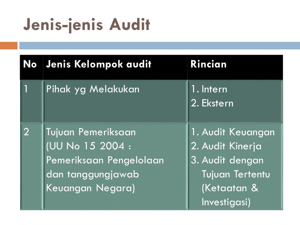 Jenis-jenis Audit NoJenis Kelompok auditRincian 1Pihak yg Melakukan1.Intern 2.Ekstern 2Tujuan Pemeriksaan (UU No 15 2004 : Pemeriksaan Pengelolaan dan
