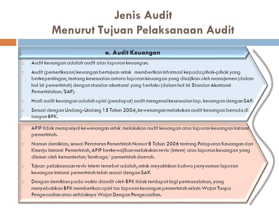 Jenis Audit Menurut Tujuan Pelaksanaan Audit a. Audit Keuangan  Audit keuangan adalah audit atas laporan keuangan.  Audit (pemeriksaan) keuangan ber