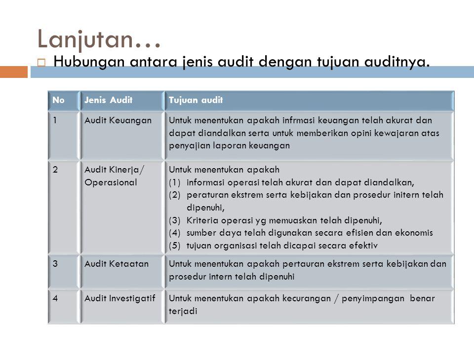 Hubungan antara jenis audit dengan tujuan auditnya. NoJenis AuditTujuan audit 1Audit KeuanganUntuk menentukan apakah infrmasi keuangan telah akurat