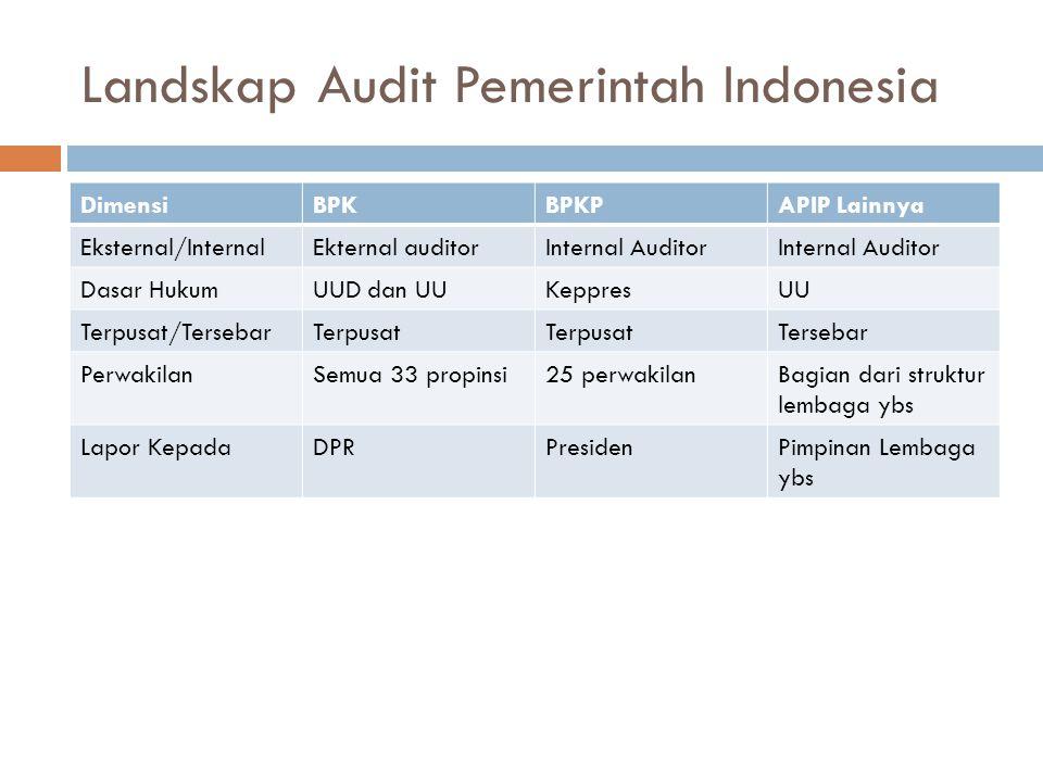 Landskap Audit Pemerintah Indonesia DimensiBPKBPKPAPIP Lainnya Eksternal/InternalEkternal auditorInternal Auditor Dasar HukumUUD dan UUKeppresUU Terpu