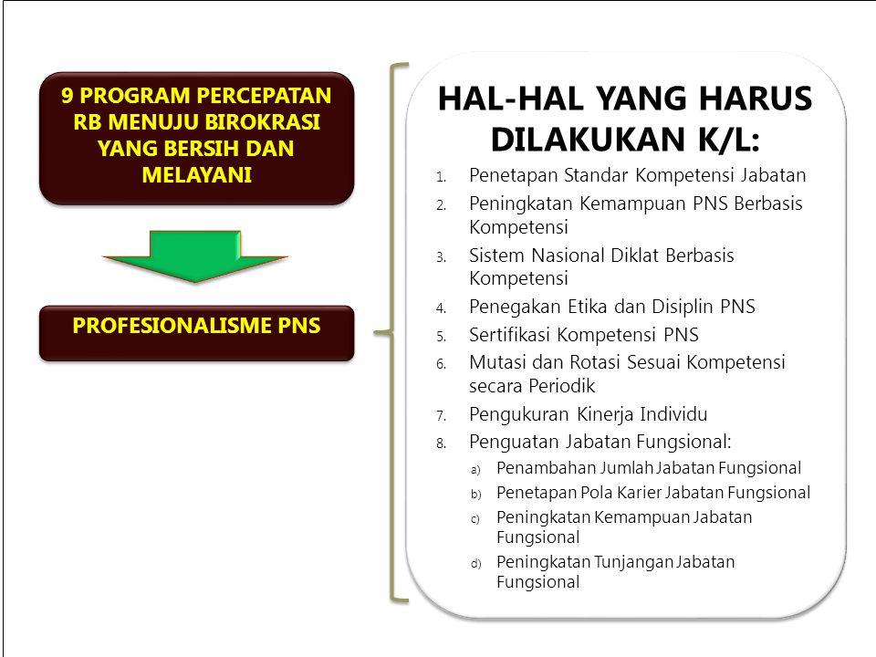 Keputusan KA BKN No.13 Tahun 2002 ttg Juklak Pelaksanaan PP No.