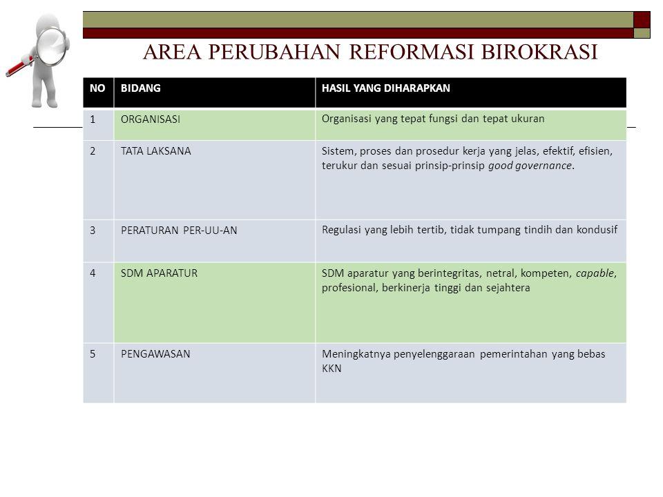 DP3 mulai 2014 SKP Pelaksanaan tugas unsur utama dan penunjang 60% ANGKA KREDIT PERILAKU 40% PENGA- MATAN PP No.