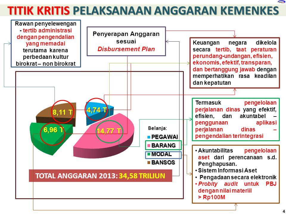 TITIK KRITIS PELAKSANAAN ANGGARAN KEMENKES TOTAL ANGGARAN 2013: 34,58 TRILIUN Keuangan negara dikelola secara tertib, taat peraturan perundang-undanga