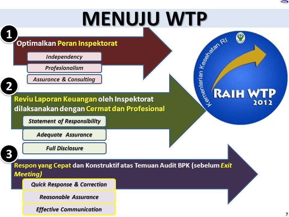 Respon yang Cepat Respon yang Cepat dan Konstruktif atas Temuan Audit BPK (sebelum Exit Meeting) 3 3 Optimalkan Peran Inspektorat Reviu Laporan Keuang