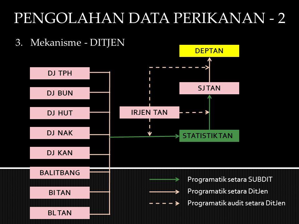 PENGOLAHAN DATA PERIKANAN - 2 3.Mekanisme - DITJEN DJ TPH DJ BUN DJ HUT DJ NAK DJ KAN BALITBANG BI TAN BL TAN STATISTIK TAN SJ TAN DEPTAN IRJEN TAN Programatik setara SUBDIT Programatik setara DitJen Programatik audit setara DitJen