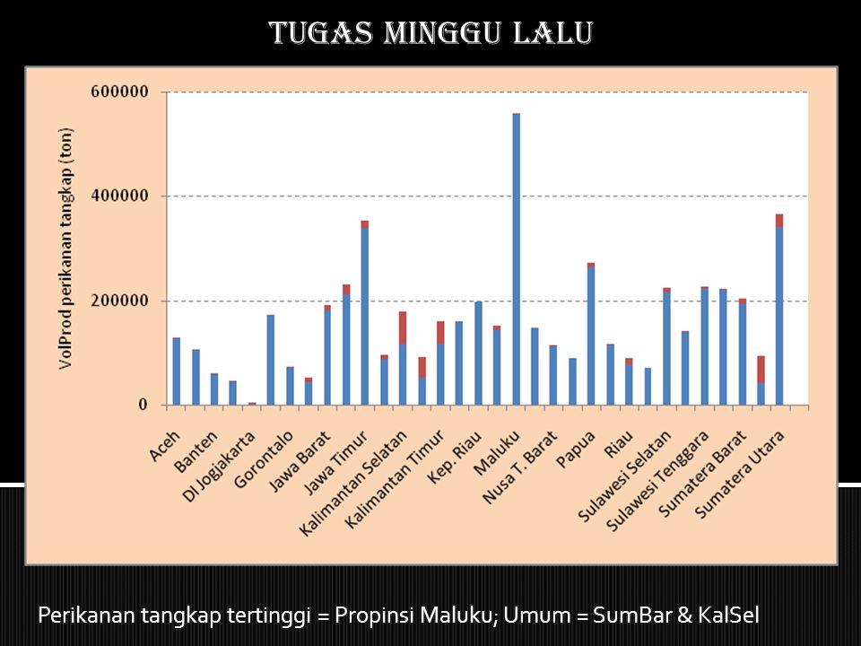 Tugas MINGGU LALU Perikanan tangkap tertinggi = Propinsi Maluku; Umum = SumBar & KalSel