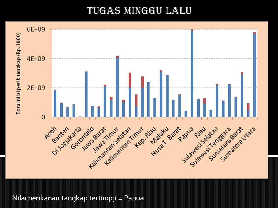 Tugas MINGGU LALU Volume produksi budidaya tertinggi = Sulawesi Selatan