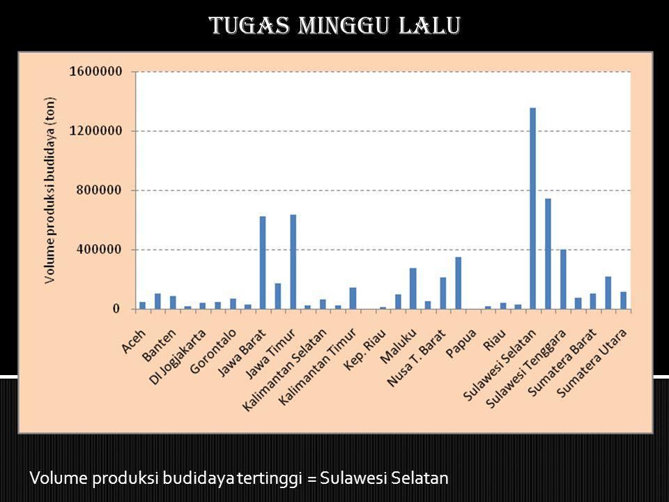 Tugas MINGGU LALU Nilai produksi budidaya tertinggi = Jawa Barat