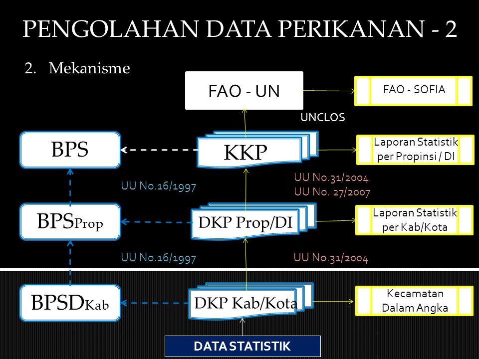 PENGOLAHAN DATA PERIKANAN - 2 KKP DKP Prop/DI DKP Kab/Kota BPS BPS Prop BPSD Kab UU No.16/1997 UU No.31/2004 UU No. 27/2007 UU No.31/2004 Laporan Stat