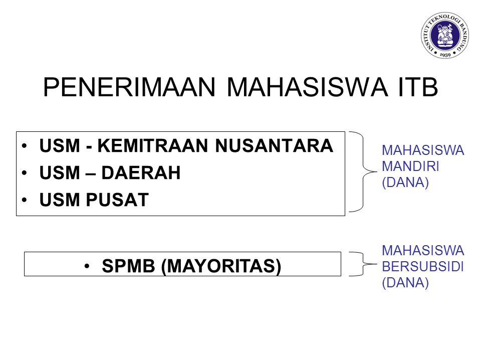 PENERIMAAN MAHASISWA ITB USM - KEMITRAAN NUSANTARA USM – DAERAH USM PUSAT SPMB (MAYORITAS) MAHASISWA MANDIRI (DANA) MAHASISWA BERSUBSIDI (DANA)