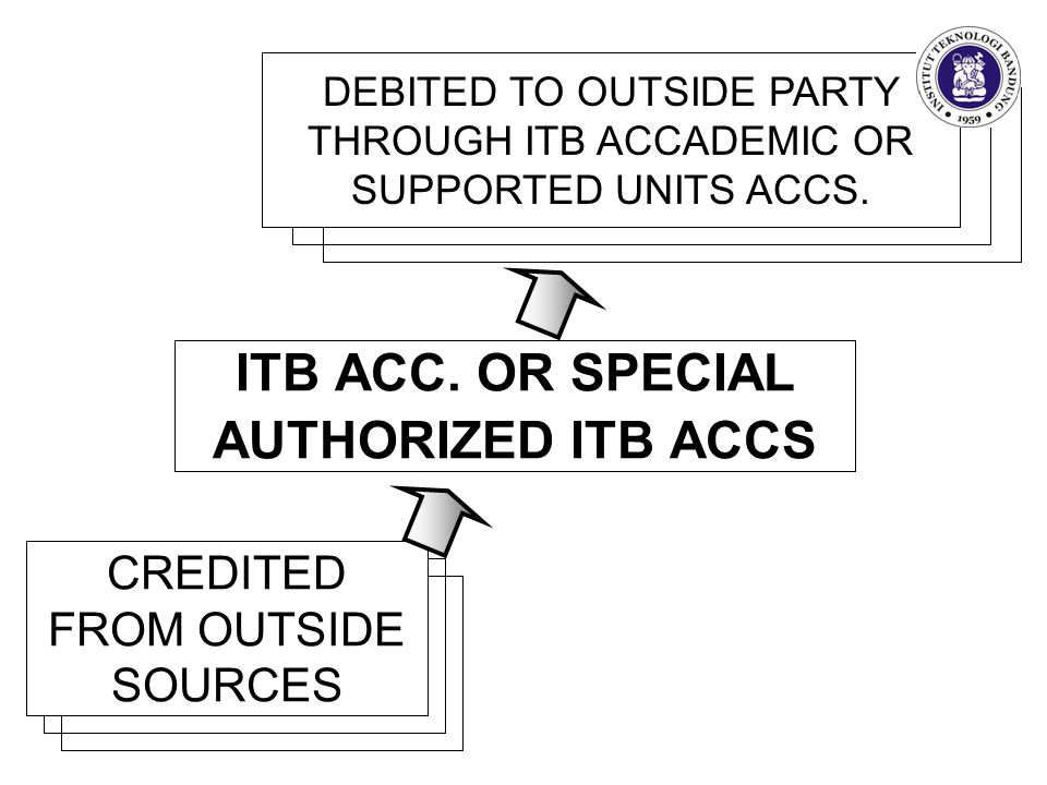 ITB ACC. OR SPECIAL AUTHORIZED ITB ACCS CREDITED FROM OUTSIDE SOURCES DEBITED TO OUTSIDE PARTY THROUGH ITB ACCADEMIC OR SUPPORTED UNITS ACCS.