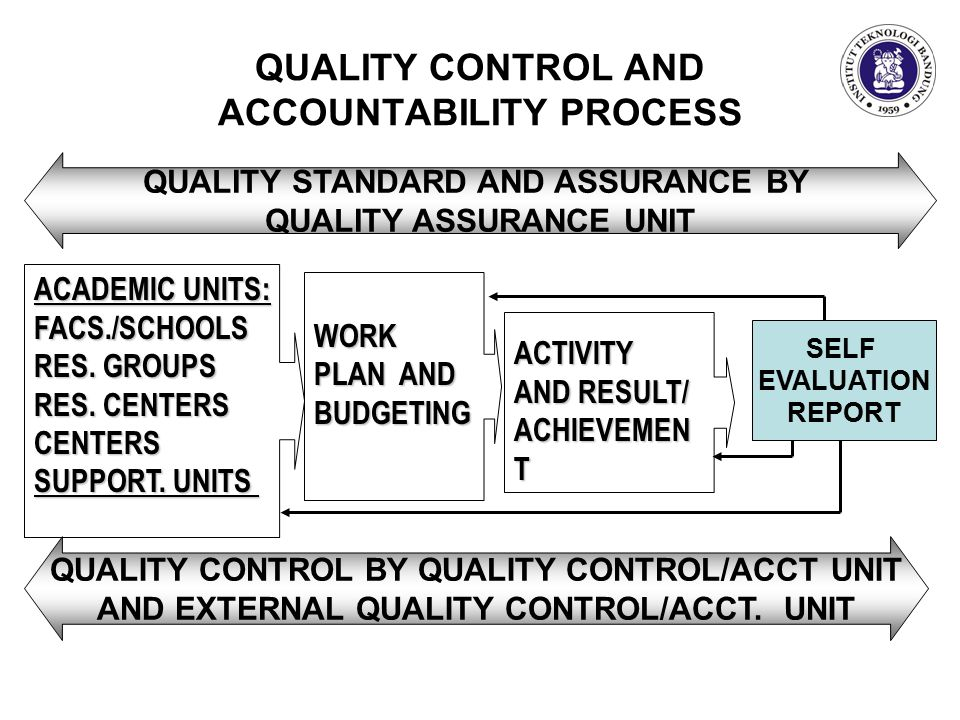 QUALITY CONTROL AND ACCOUNTABILITY PROCESS ACADEMIC UNITS: FACS./SCHOOLS RES.