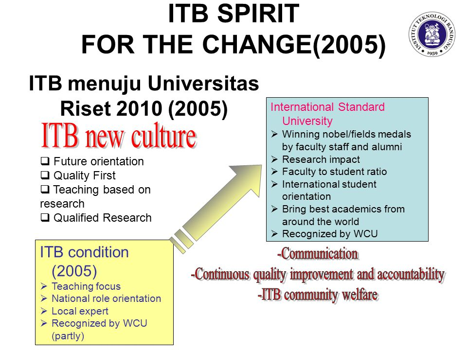 International Standard University  Winning nobel/fields medals by faculty staff and alumni  Research impact  Faculty to student ratio  International student orientation  Bring best academics from around the world  Recognized by WCU ITB SPIRIT FOR THE CHANGE(2005) ITB condition (2005)  Teaching focus  National role orientation  Local expert  Recognized by WCU (partly)  Future orientation  Quality First  Teaching based on research  Qualified Research ITB menuju Universitas Riset 2010 (2005)