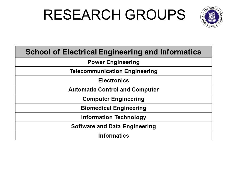 RESEARCH GROUPS School of Electrical Engineering and Informatics Power Engineering Telecommunication Engineering Electronics Automatic Control and Computer Computer Engineering Biomedical Engineering Information Technology Software and Data Engineering Informatics