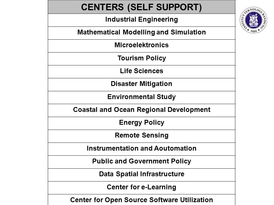 CENTERS (SELF SUPPORT) Industrial Engineering Mathematical Modelling and Simulation Microelektronics Tourism Policy Life Sciences Disaster Mitigation Environmental Study Coastal and Ocean Regional Development Energy Policy Remote Sensing Instrumentation and Aoutomation Public and Government Policy Data Spatial Infrastructure Center for e-Learning Center for Open Source Software Utilization