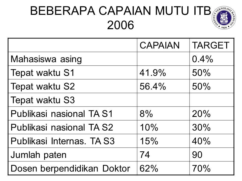 BEBERAPA CAPAIAN MUTU ITB 2006 CAPAIANTARGET Mahasiswa asing0.4% Tepat waktu S141.9%50% Tepat waktu S256.4%50% Tepat waktu S3 Publikasi nasional TA S18%20% Publikasi nasional TA S210%30% Publikasi Internas.
