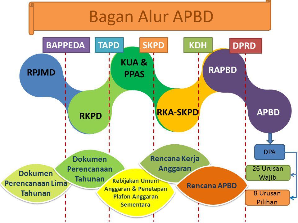 RPJMD RKPD KUA & PPAS RKA-SKPD RAPBD APBD Dokumen Perencanaan Lima Tahunan Dokumen Perencanaan Tahunan Kebijakan Umum Anggaran & Penetapan Plafon Angg